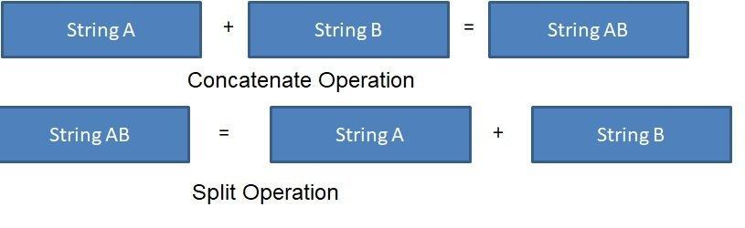ABAP Strings