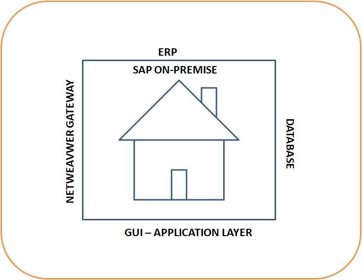 sap On-Premise