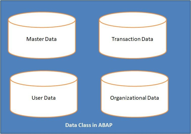 data class in abap