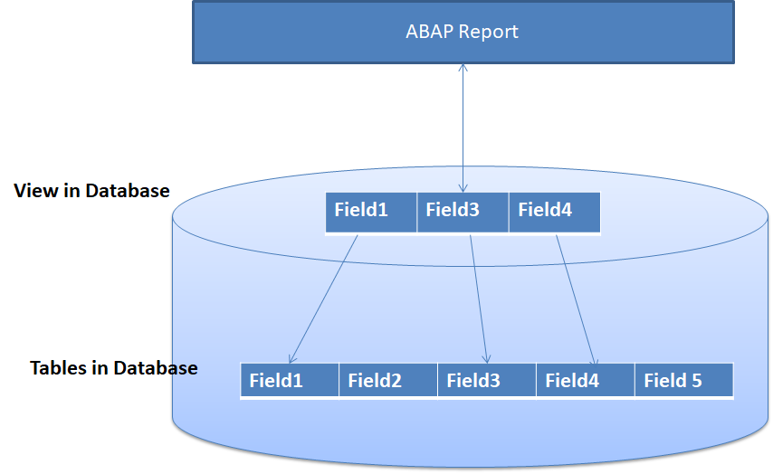 Projection View in SAP ABAP