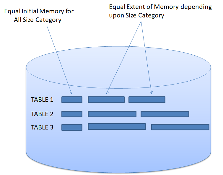 Size Category of Database Tables