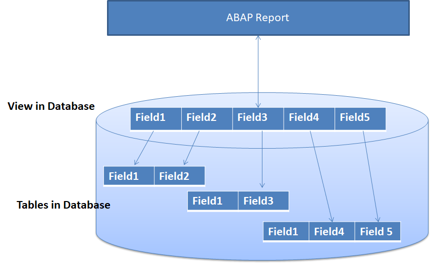 Database View in SAP ABAP