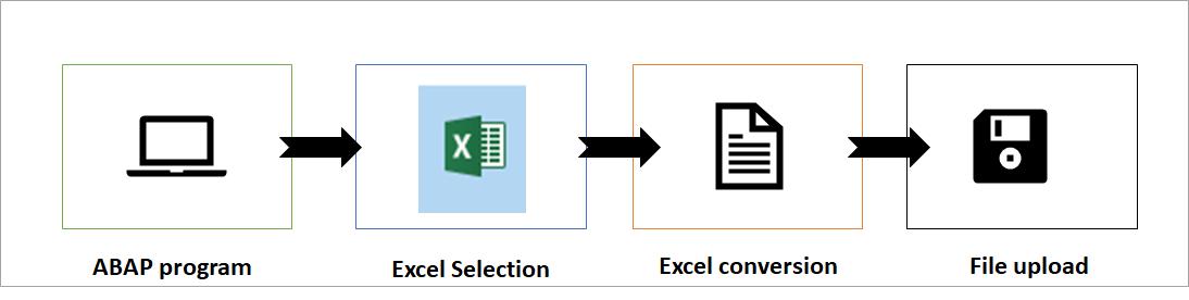 ABAP Excel Upload