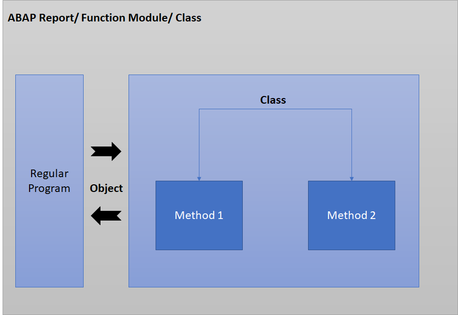 Local Classes in ABAP - Image Illustration