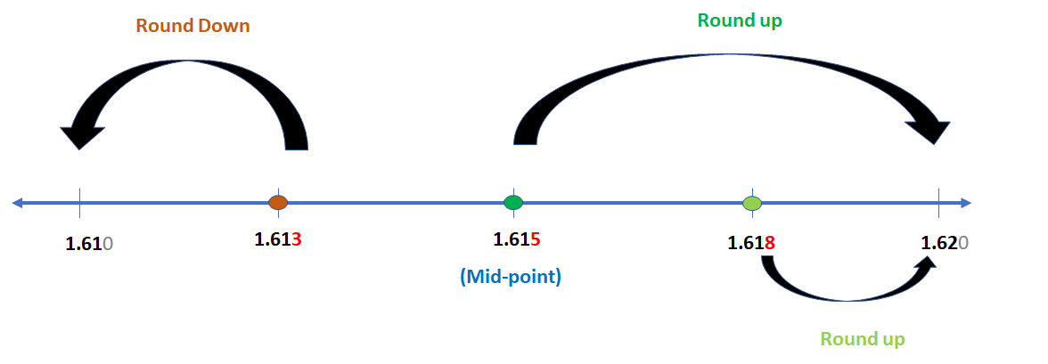 Round Down and Round Up Decimal Number in SAP ABAP