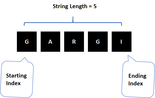 String Length in ABAP