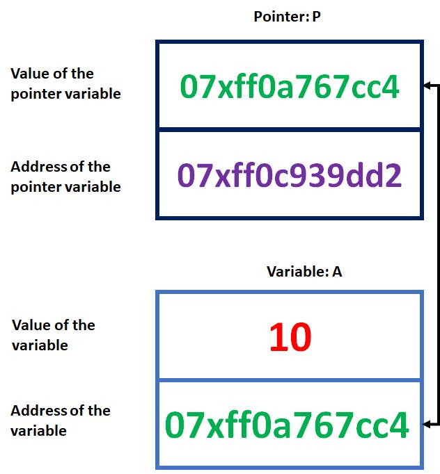 ABAP Field Symbols