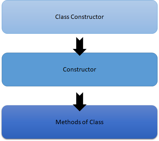 Constructor and Class Constructor