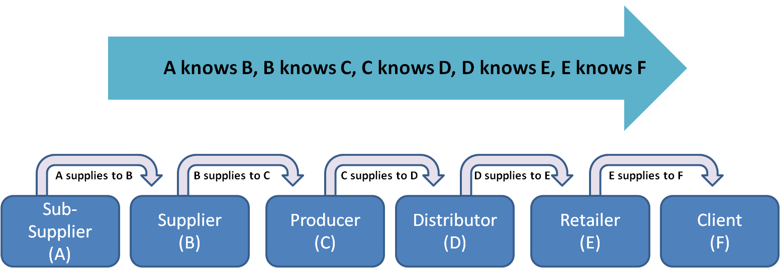 Flow diagram of SCM