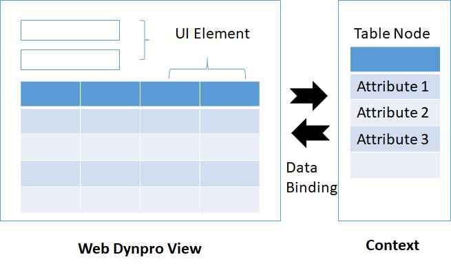 Data Binding in Web Dynpro