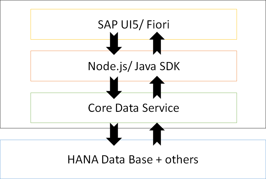 SAP CAP Architecture