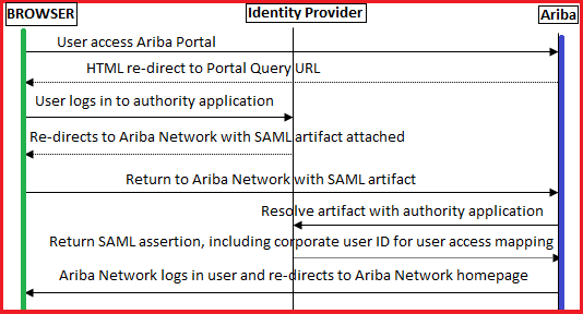 SAP Ariba SSO Architecture