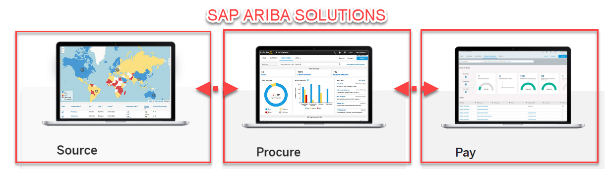 What is SAP Ariba - Solutions