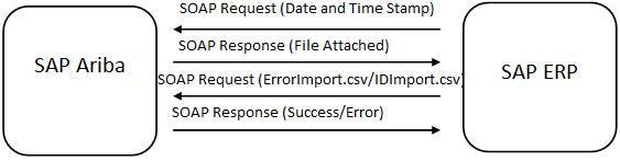 Data integration process flow chart using User Interface integration