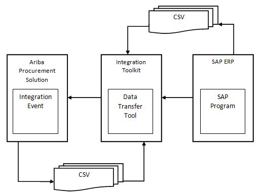 Data integration process flow chart using file channel integration