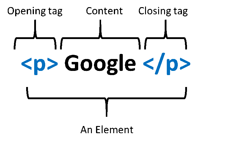html tags Introduction