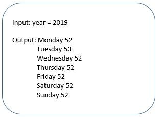 Program to find number of times each day occurs in a year