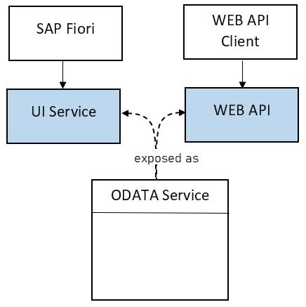 Illustration of OData Service consumption by SAP Fiori UI and WEB API