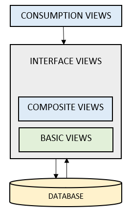 CDS view Types
