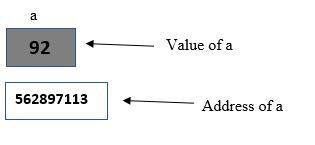 memory allocation in C