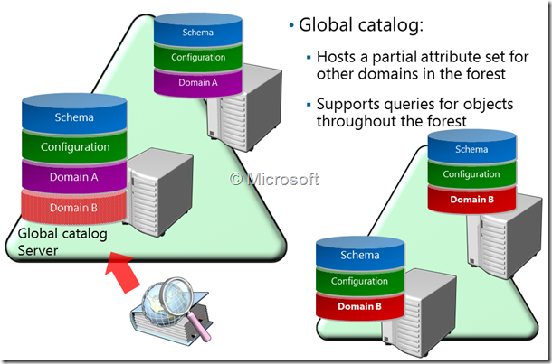 What is a Global Catalog?